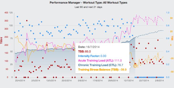 performance chart 2014 07 18